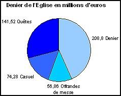 finances de l'Eglise en 2007